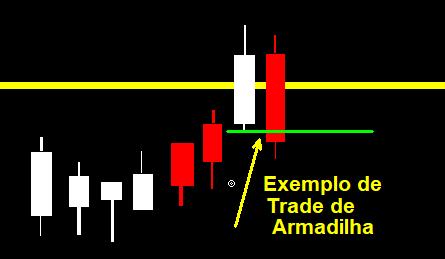 Trade de armadilha day trade stormer